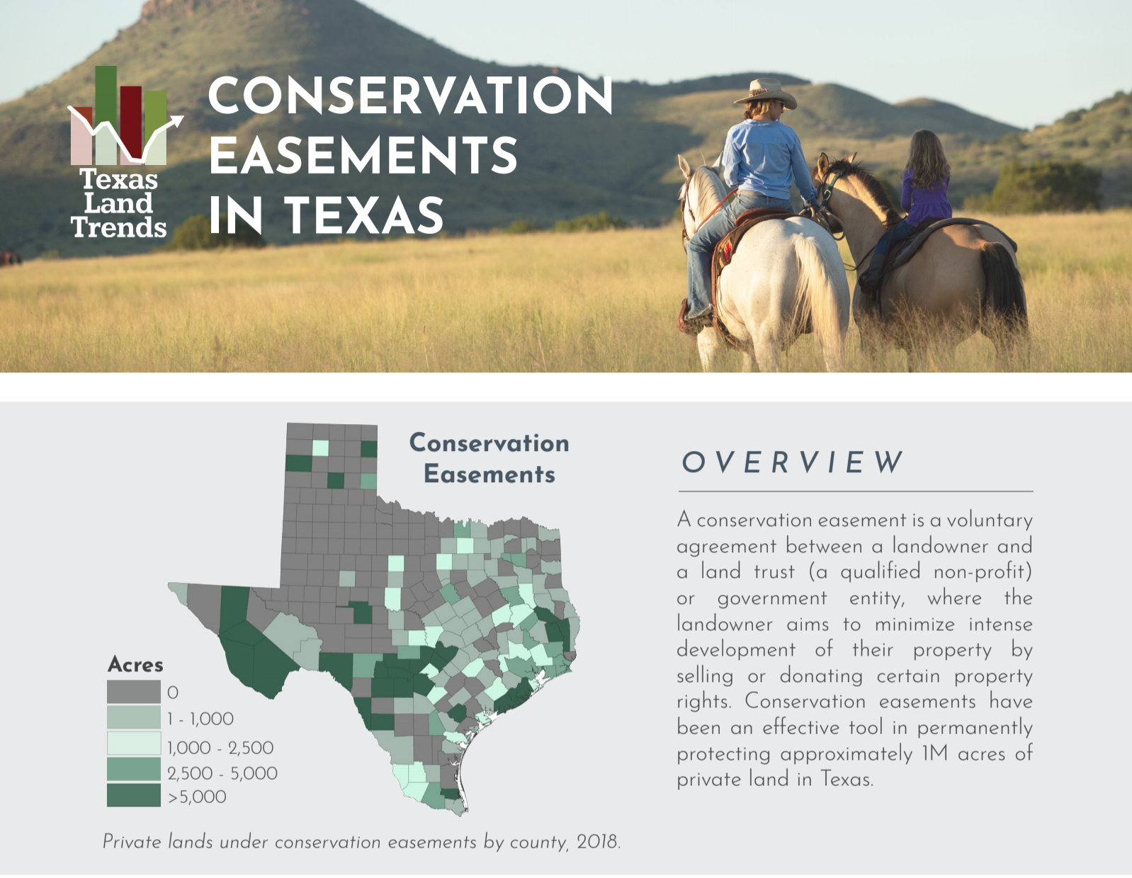 Texas Land Trends & Conservation Easements