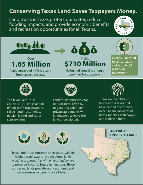New Report by the Texas Land Trust Council Highlights Over $1 Billion in Annual Economic Benefits of Conserved Lands to Flood Mitigation, Ag, Water Resources